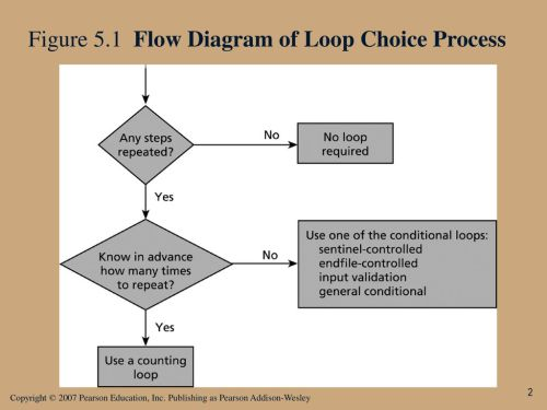 small resolution of 2 figure 5 1 flow diagram of loop choice process
