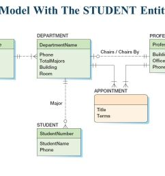 database data modeling using the entity relationship model ppt  [ 1056 x 816 Pixel ]