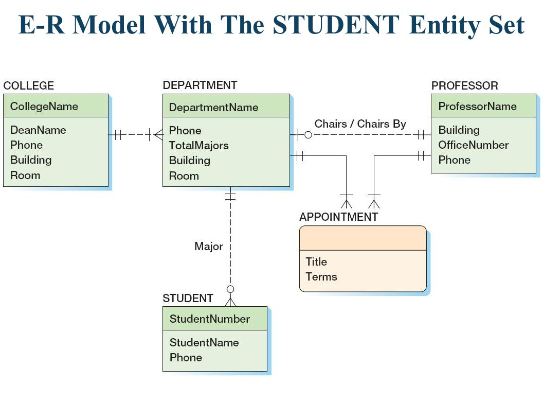 hight resolution of database data modeling using the entity relationship model ppt