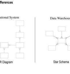 star schema design differences operational system data warehouse er diagram [ 1024 x 768 Pixel ]