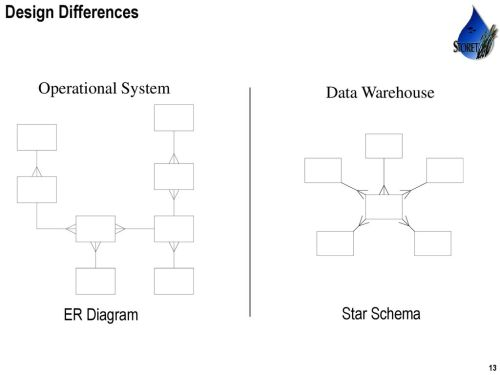 small resolution of star schema design differences operational system data warehouse er diagram