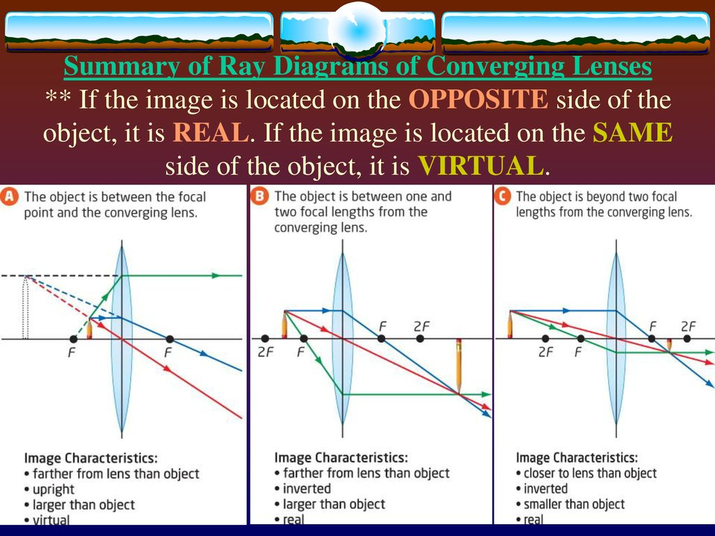 hight resolution of summary of ray diagrams of converging lenses