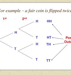 for example a fair coin is flipped twice [ 1024 x 768 Pixel ]