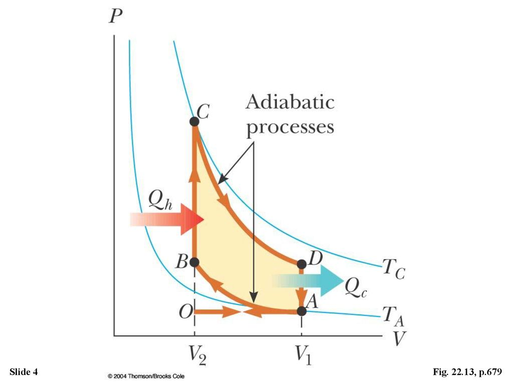 hight resolution of active figure pv diagram for the otto cycle which approximately represents the processes occurring in