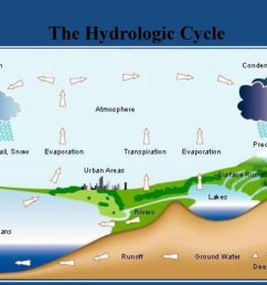 10 the hydrologic cycle [ 1024 x 768 Pixel ]