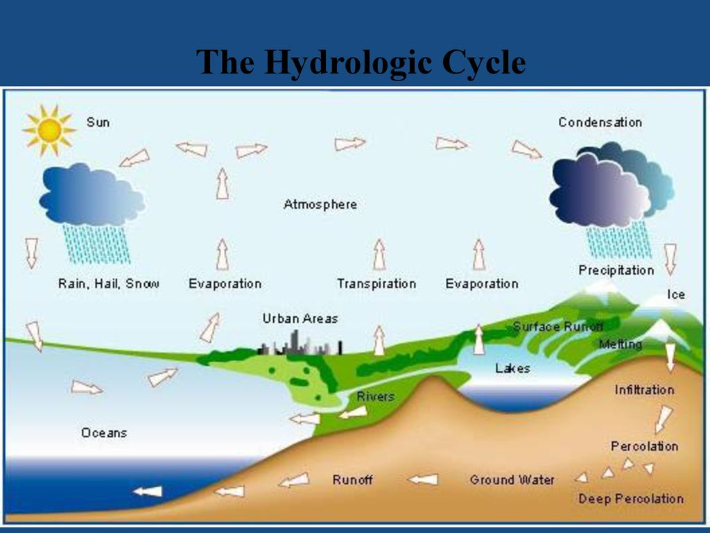 hight resolution of 10 the hydrologic cycle