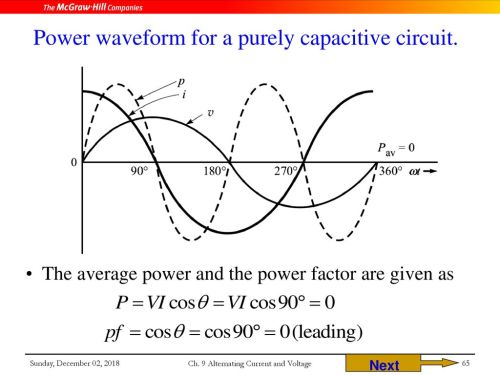 small resolution of power waveform for a purely capacitive circuit