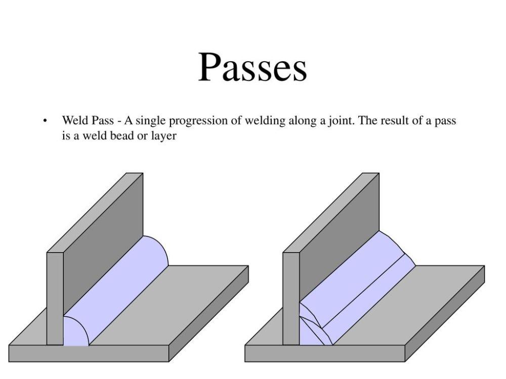 medium resolution of 3 passes
