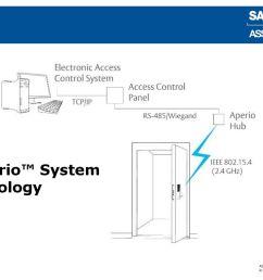 aperio wiring diagram wiring diagram technic aperio wiring diagram [ 1024 x 768 Pixel ]