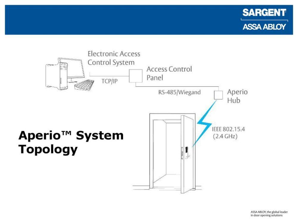 medium resolution of aperio wiring diagram wiring diagram technic aperio wiring diagram