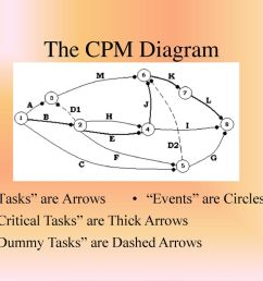 the cpm diagram tasks are arrows events are circles [ 1024 x 768 Pixel ]