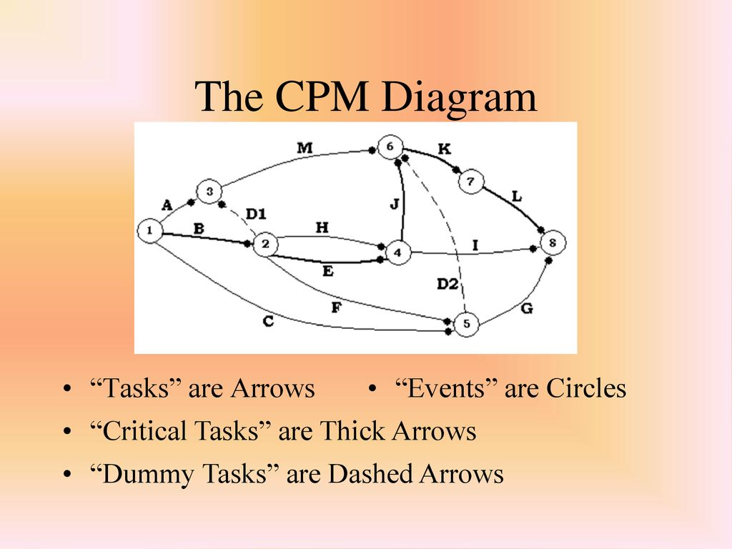 hight resolution of the cpm diagram tasks are arrows events are circles