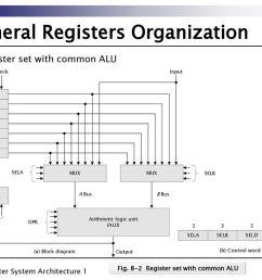 3 general registers organization [ 1024 x 768 Pixel ]