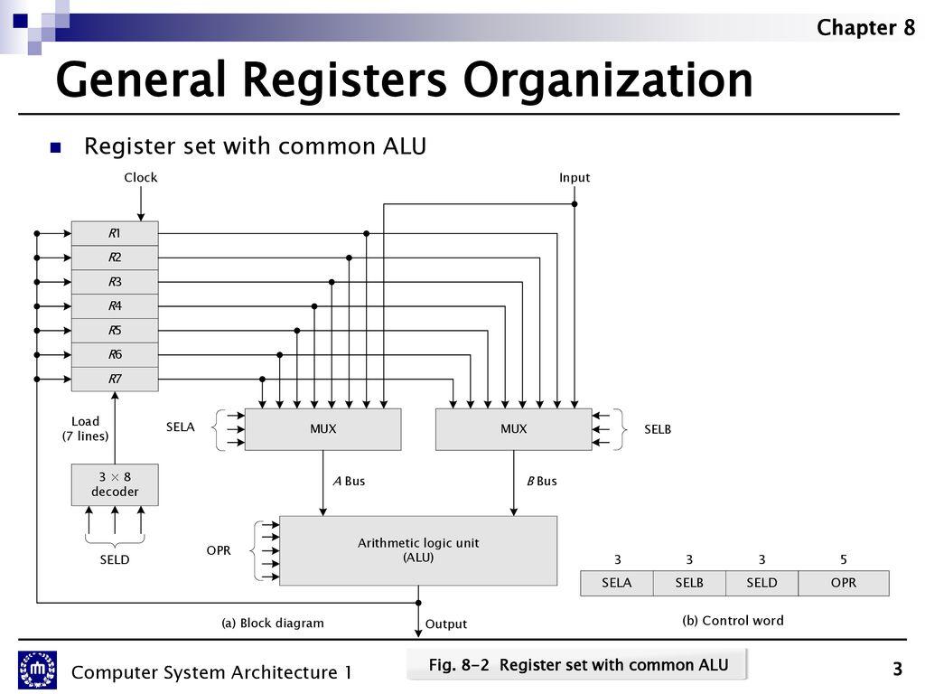 hight resolution of 3 general registers organization