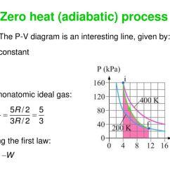 zero heat adiabatic process [ 1024 x 768 Pixel ]