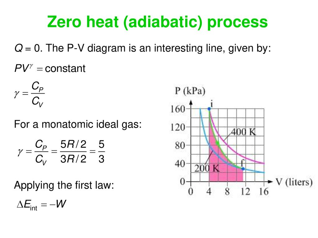 hight resolution of zero heat adiabatic process