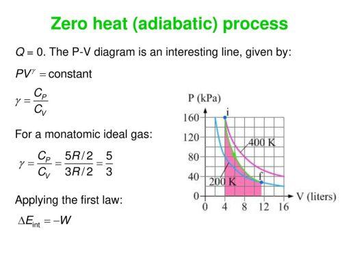 small resolution of zero heat adiabatic process