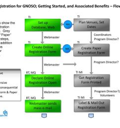 on line registration for gnoso getting started and associated benefits flow chart [ 1024 x 768 Pixel ]