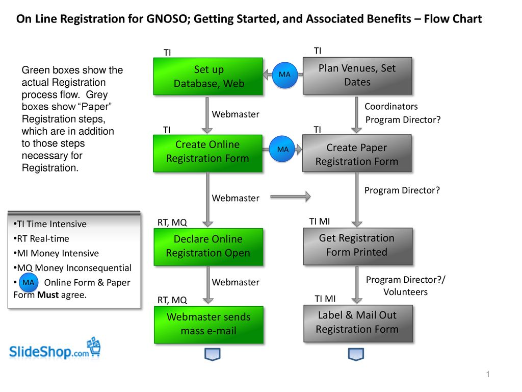 hight resolution of on line registration for gnoso getting started and associated benefits flow chart