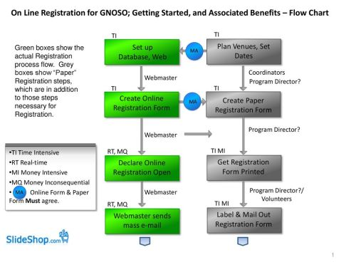 small resolution of on line registration for gnoso getting started and associated benefits flow chart