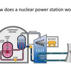 nuclear power station work presentation transcript 1 how  [ 1024 x 768 Pixel ]