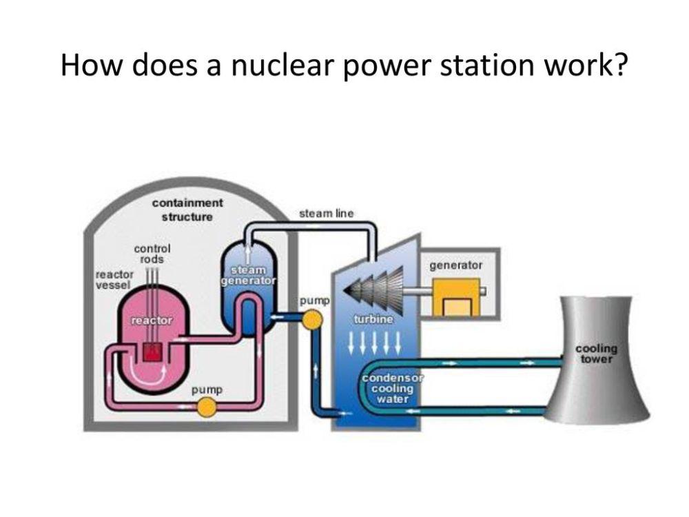 medium resolution of  nuclear power station work presentation transcript 1 how