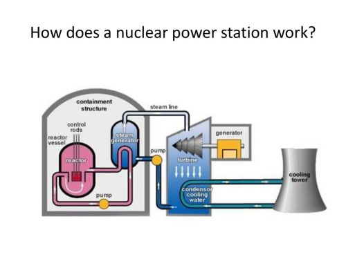 small resolution of  nuclear power station work presentation transcript 1 how
