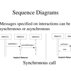Synchronous And Asynchronous Message In Sequence Diagram L14 30p Wiring 2 Uml Diagrams Dynamic Analysis Model Ppt Download 5 Call