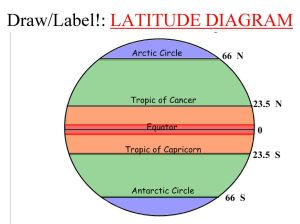 Latitude and Longitude  ppt download