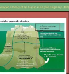6 freud developed a theory of the human mind see diagram p 493  [ 1024 x 768 Pixel ]