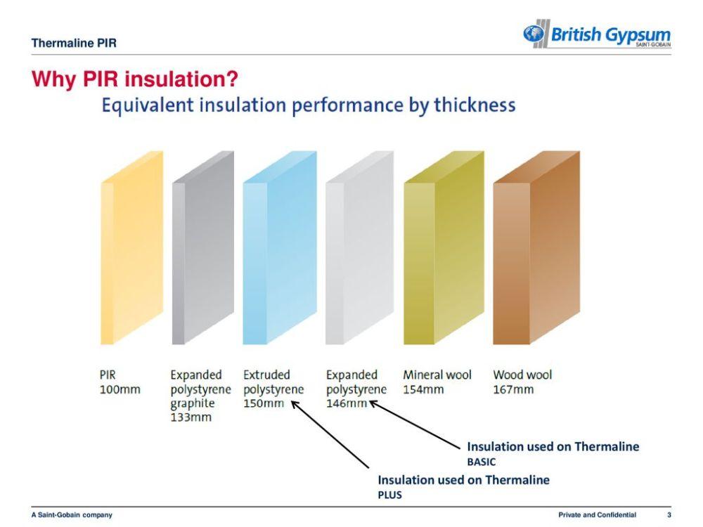 medium resolution of why pir insulation insulation used on thermaline basic