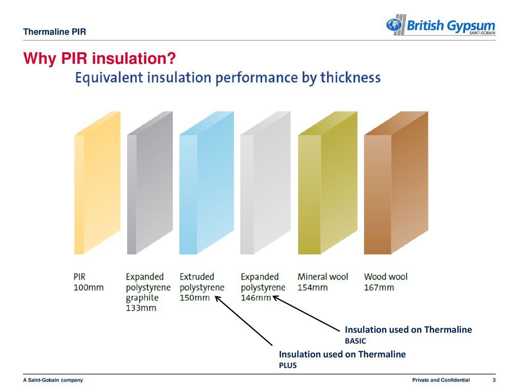 hight resolution of why pir insulation insulation used on thermaline basic