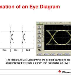 formation of an eye diagram [ 1024 x 768 Pixel ]