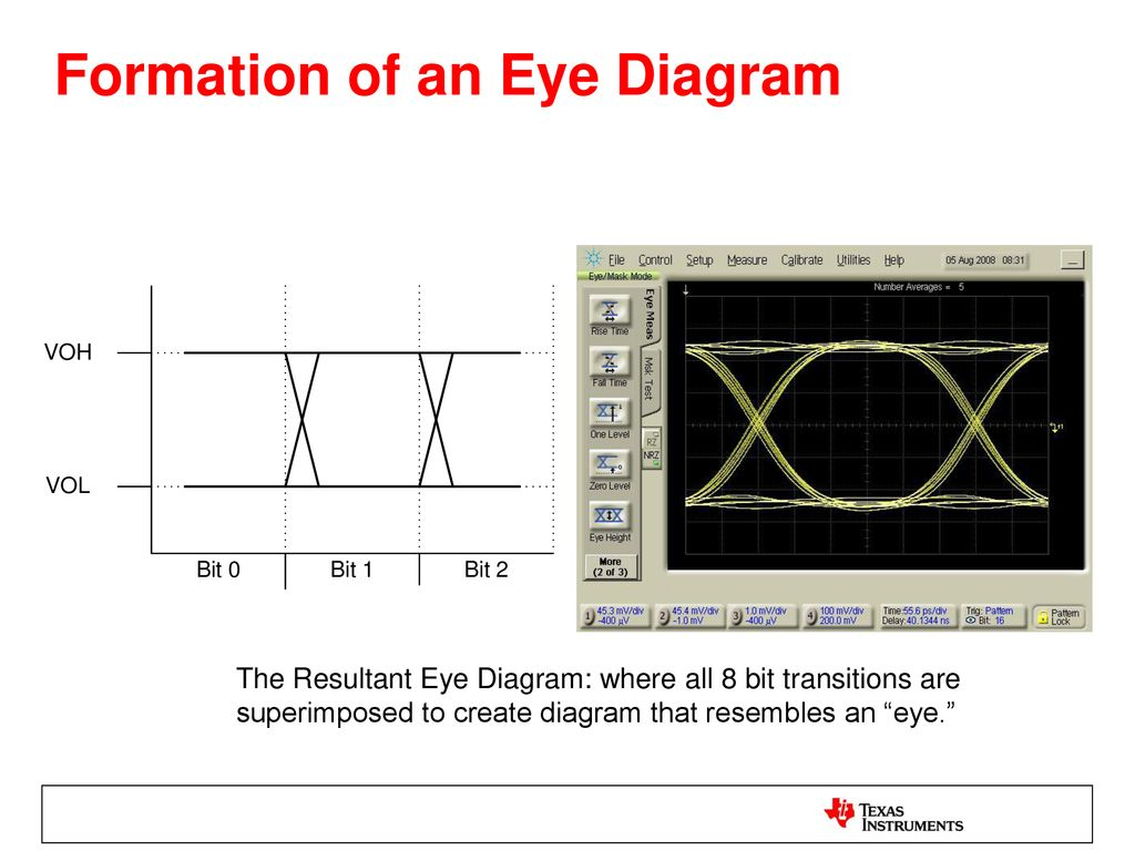 hight resolution of formation of an eye diagram