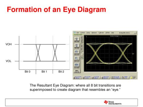 small resolution of formation of an eye diagram