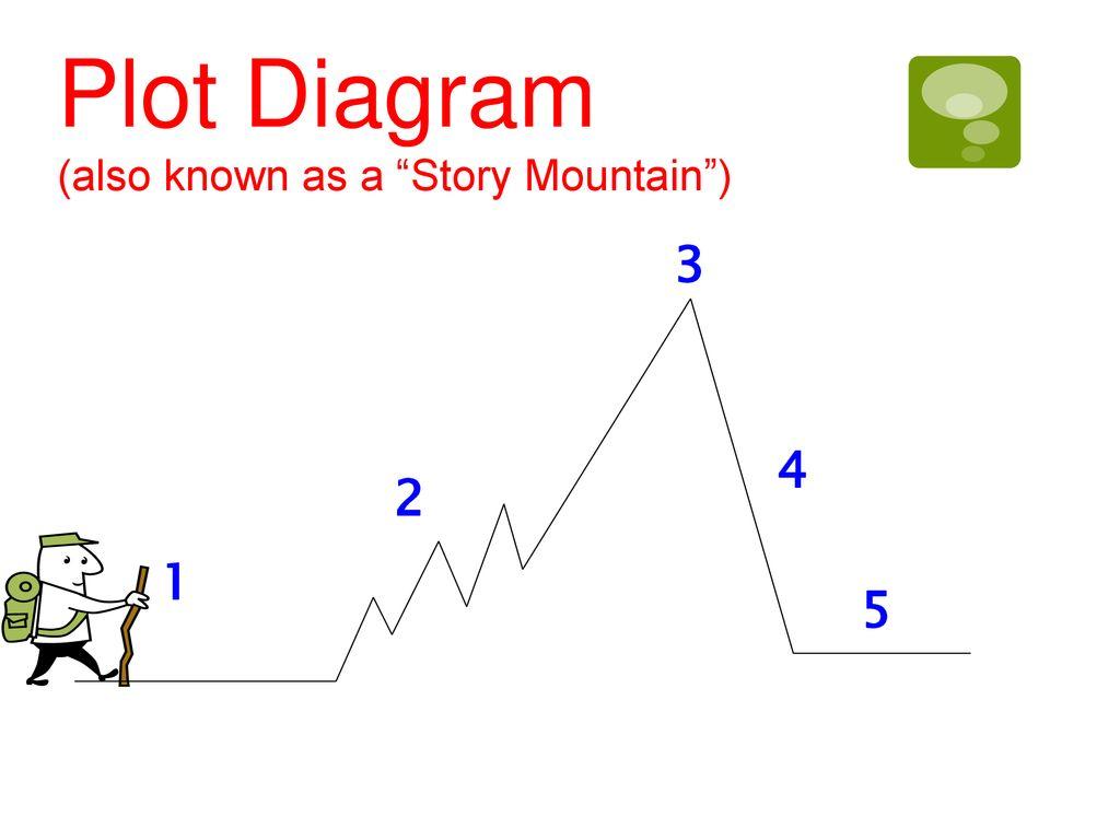 hight resolution of 9 plot