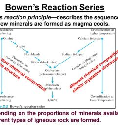 5 bowen s reaction series [ 1024 x 768 Pixel ]
