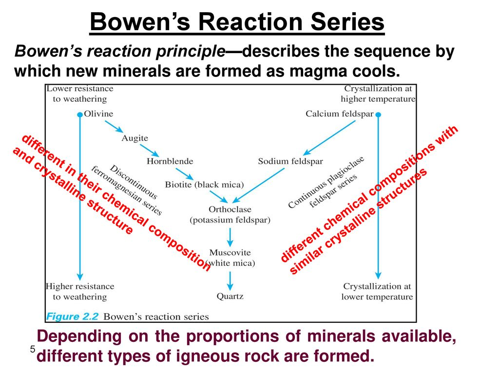 hight resolution of 5 bowen s reaction series