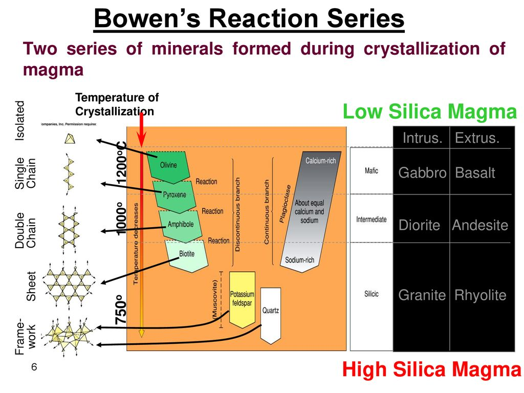 hight resolution of 6 bowen s reaction series