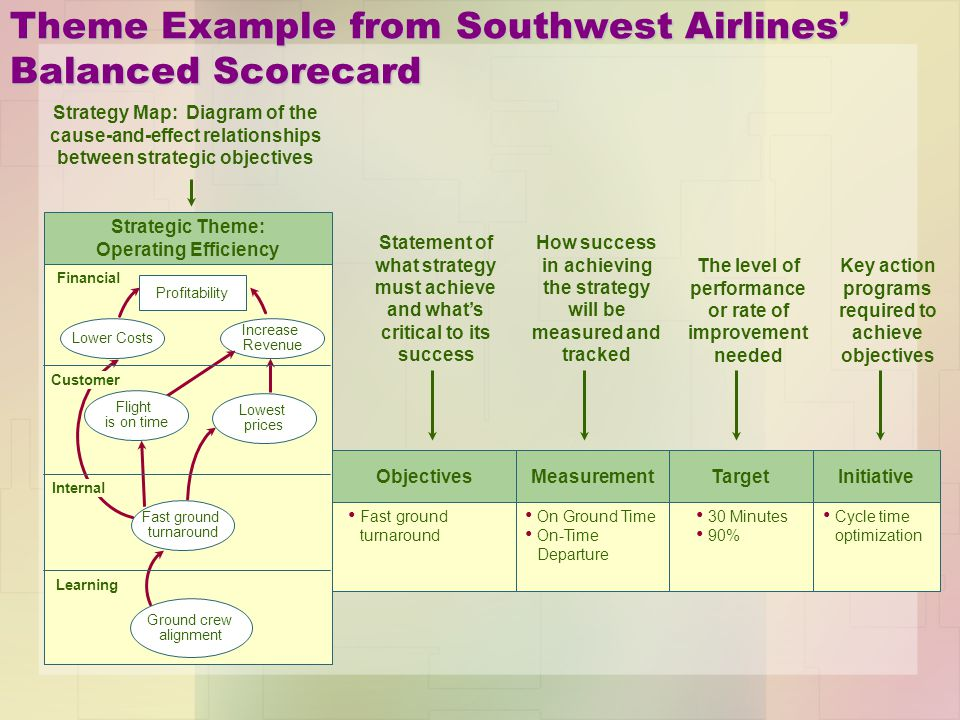 advantages of cause and effect diagram rheem gas furnace wiring the balanced scorecard - ppt download