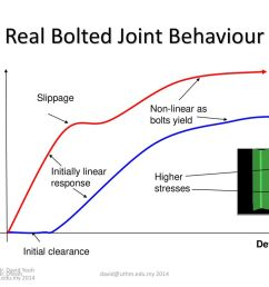 real bolted joint behaviour [ 1024 x 768 Pixel ]