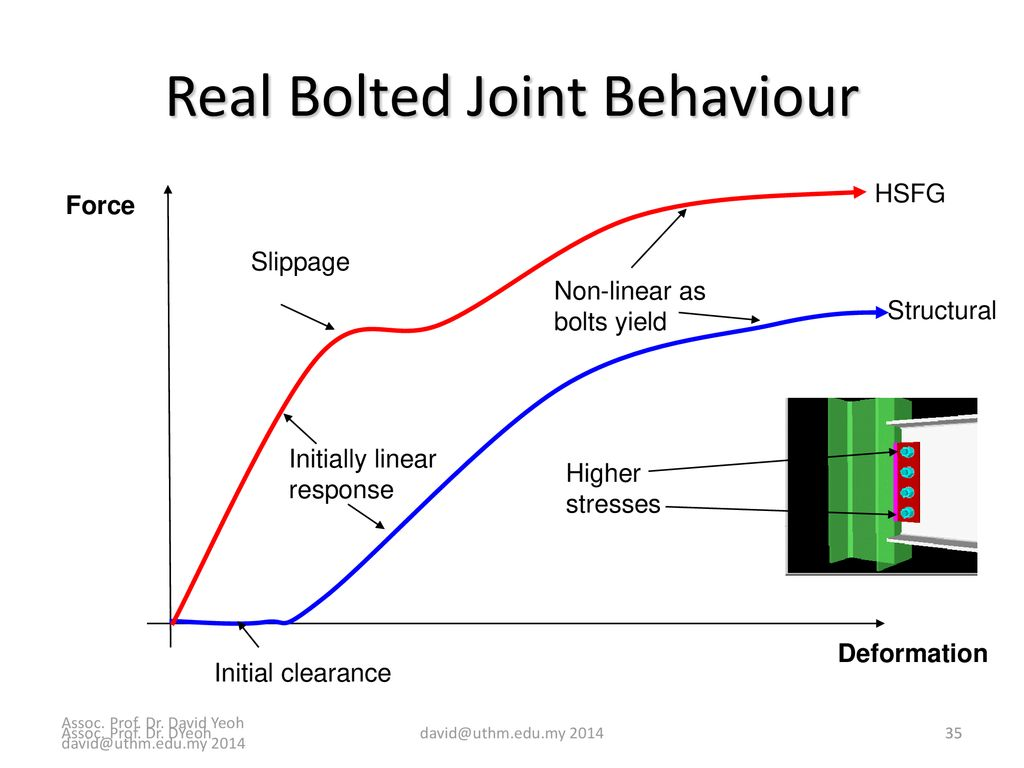 hight resolution of real bolted joint behaviour