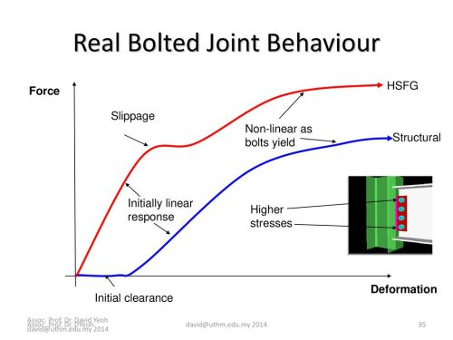 small resolution of real bolted joint behaviour