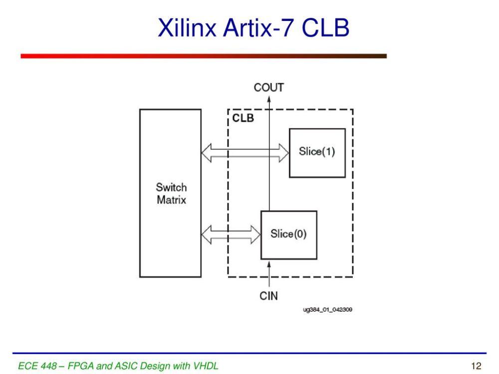 medium resolution of 12 xilinx artix 7 clb ece 448 fpga and asic design with vhdl