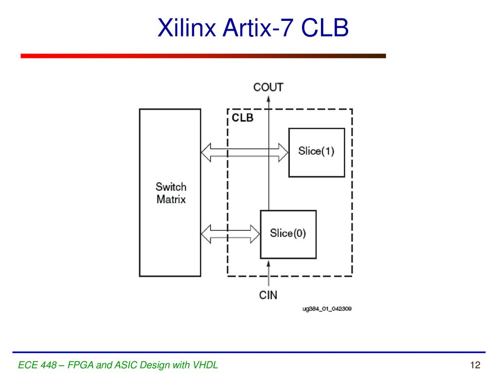 hight resolution of 12 xilinx artix 7 clb ece 448 fpga and asic design with vhdl
