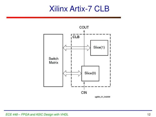 small resolution of 12 xilinx artix 7 clb ece 448 fpga and asic design with vhdl