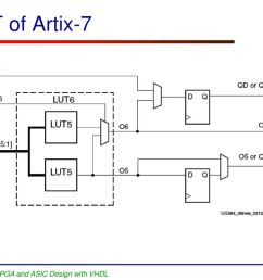 lut of artix 7 ece 448 fpga and asic design with vhdl [ 1024 x 768 Pixel ]