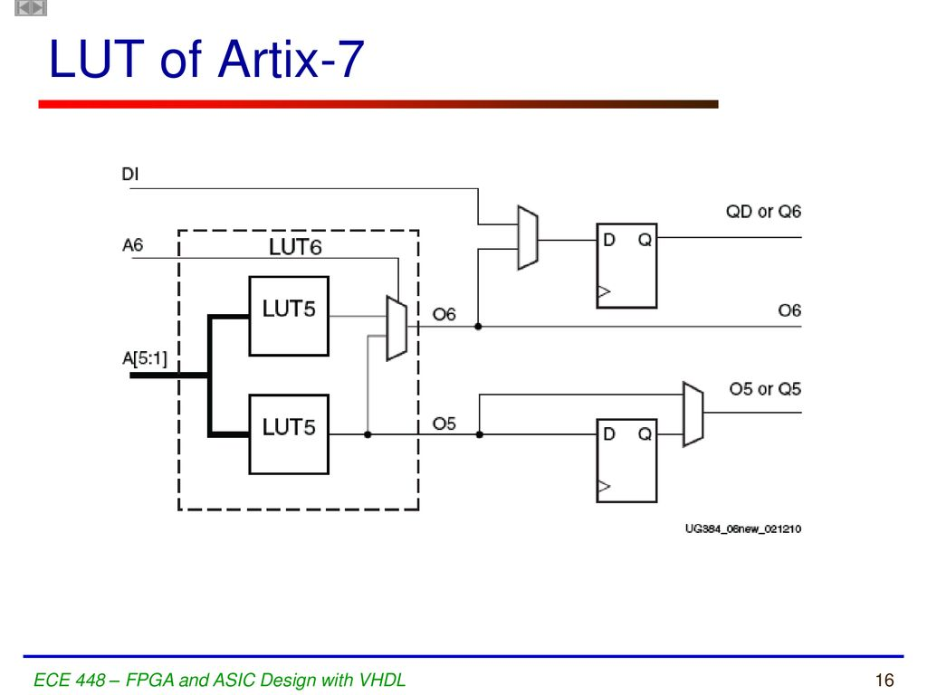 hight resolution of lut of artix 7 ece 448 fpga and asic design with vhdl