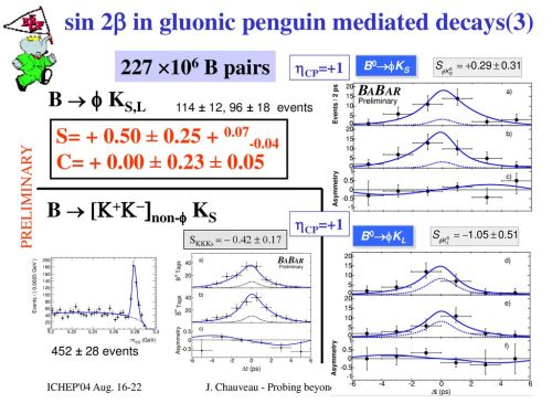 small resolution of probing beyond the standard model with b decays ppt download 7 sin