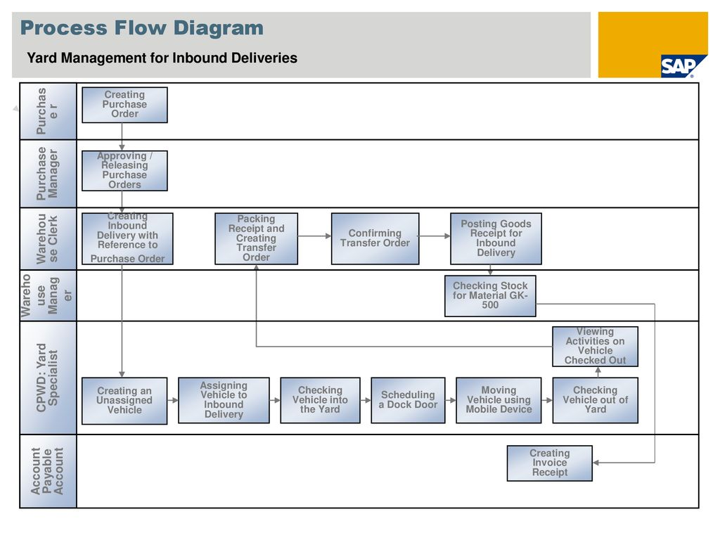 hight resolution of 4 process flow diagram